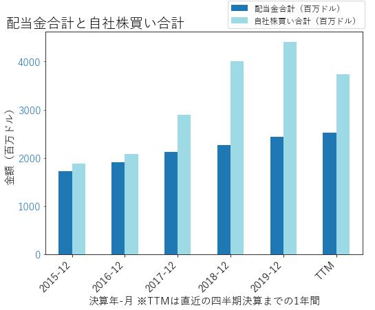 HONの配当合計と自社株買いのグラフ