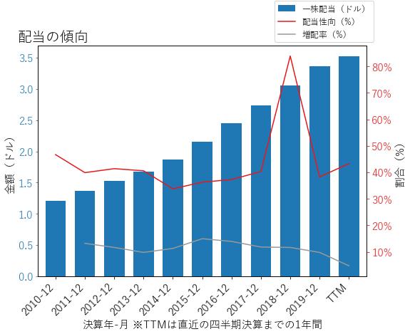 HONの配当の傾向のグラフ