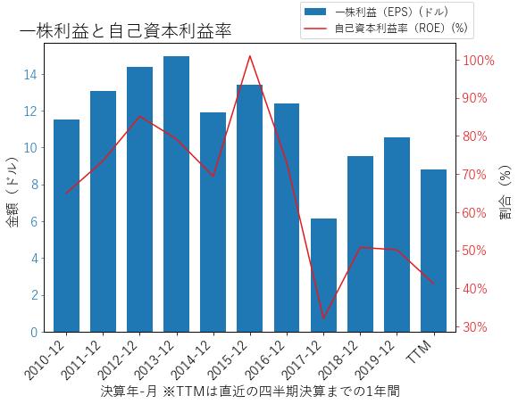 IBMのEPSとROEのグラフ