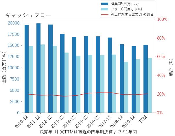 IBMのキャッシュフローのグラフ