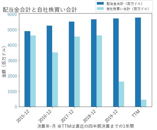 IBMの配当合計と自社株買いのグラフ