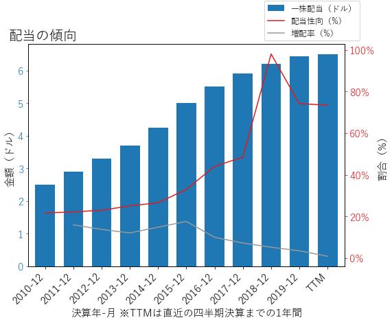 IBMの配当の傾向のグラフ