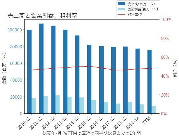 IBMの売上高と営業利益、粗利率のグラフ