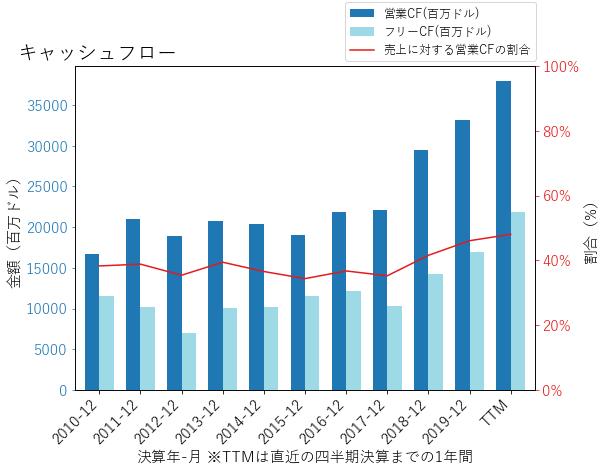 INTCのキャッシュフローのグラフ