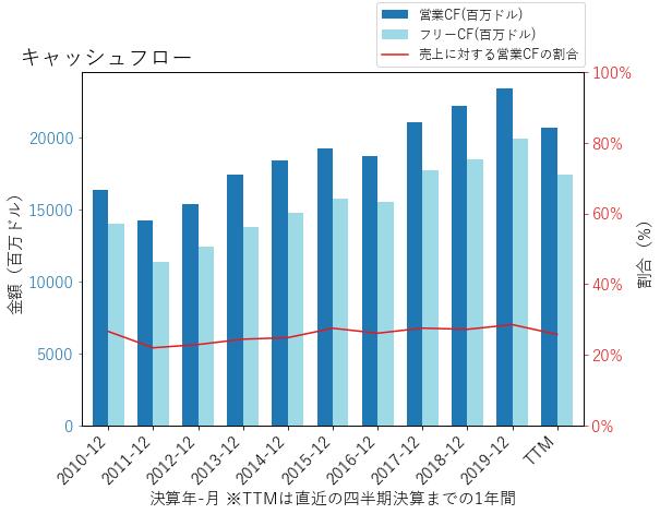 JNJのキャッシュフローのグラフ