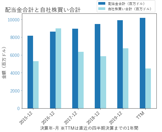 JNJの配当合計と自社株買いのグラフ