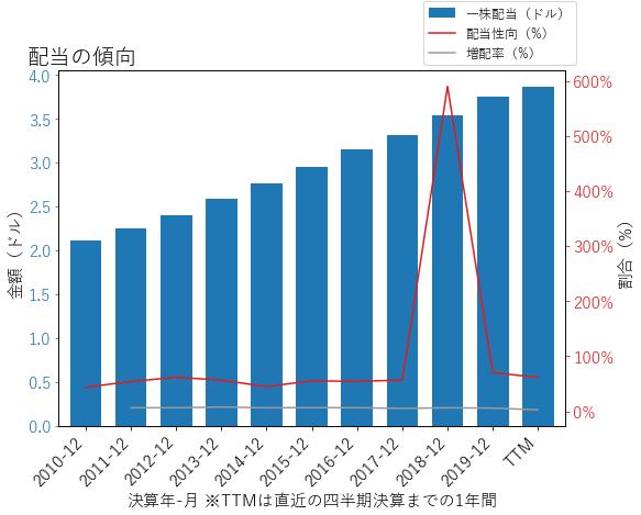 JNJの配当の傾向のグラフ