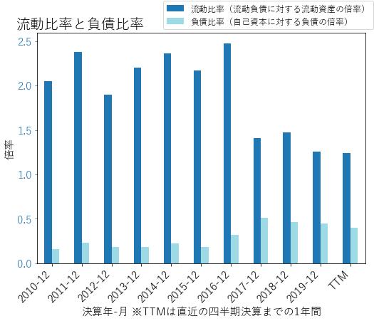 JNJのバランスシートの健全性のグラフ