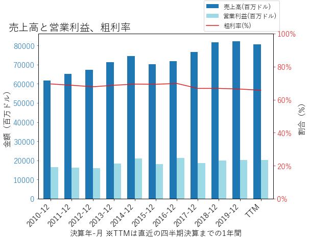 JNJの売上高と営業利益、粗利率のグラフ