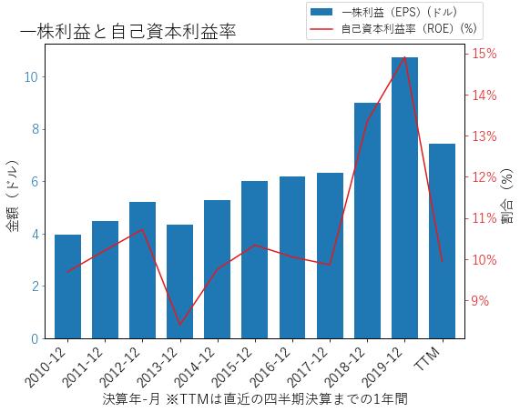 JPMのEPSとROEのグラフ