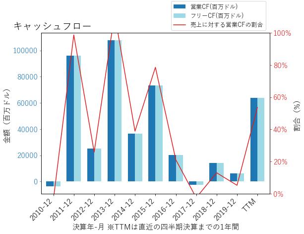 JPMのキャッシュフローのグラフ