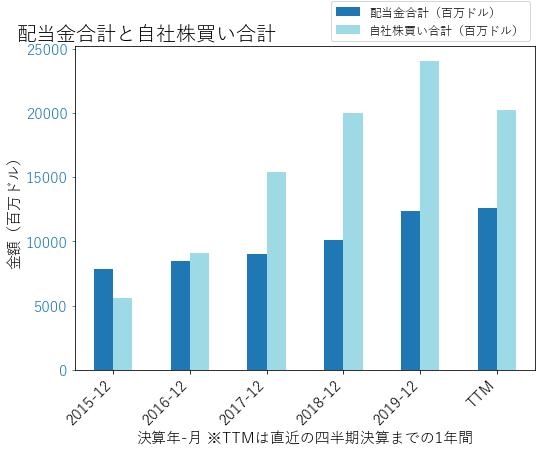 JPMの配当合計と自社株買いのグラフ