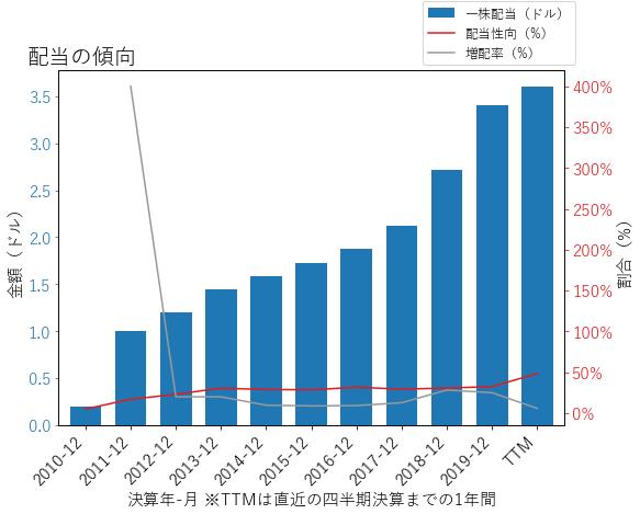 JPMの配当の傾向のグラフ