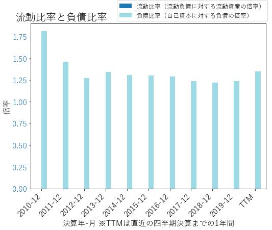 JPMのバランスシートの健全性のグラフ