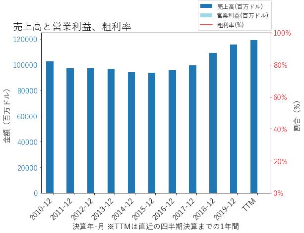 JPMの売上高と営業利益、粗利率のグラフ