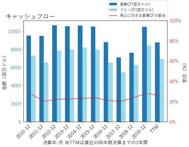 KOのキャッシュフローのグラフ