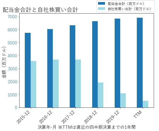 KOの配当合計と自社株買いのグラフ