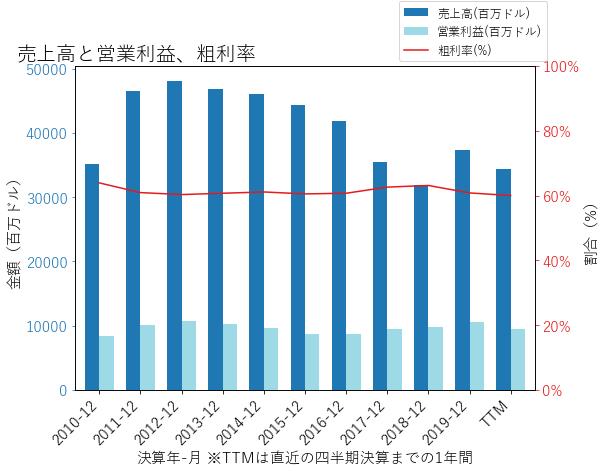 KOの売上高と営業利益、粗利率のグラフ