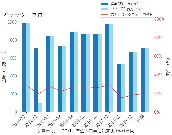 LNTのキャッシュフローのグラフ