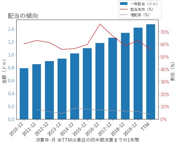 LNTの配当の傾向のグラフ