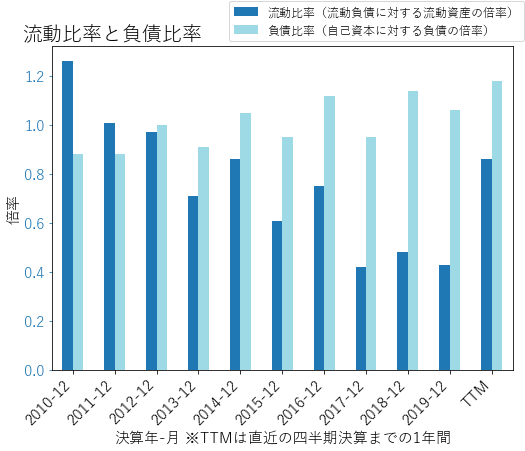 LNTのバランスシートの健全性のグラフ