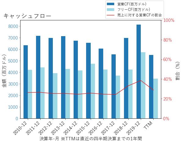 MCDのキャッシュフローのグラフ