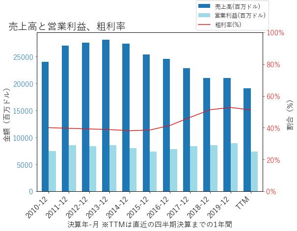 MCDの売上高と営業利益、粗利率のグラフ