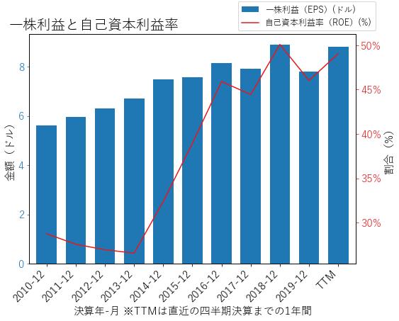MMMのEPSとROEのグラフ