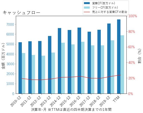 MMMのキャッシュフローのグラフ