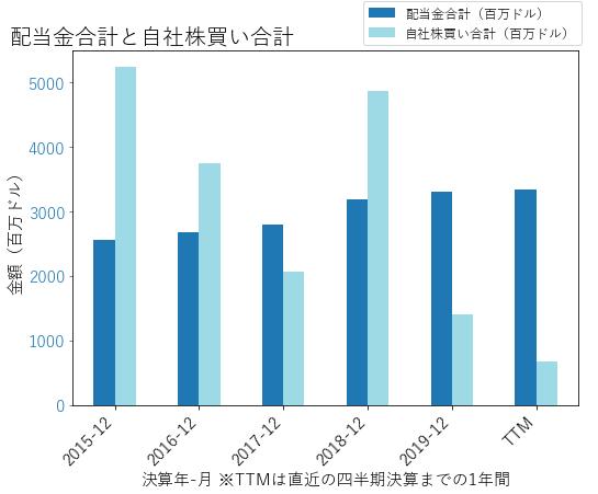 MMMの配当合計と自社株買いのグラフ