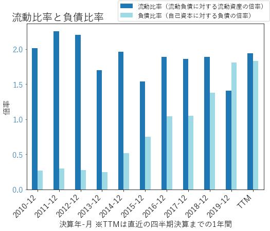 MMMのバランスシートの健全性のグラフ