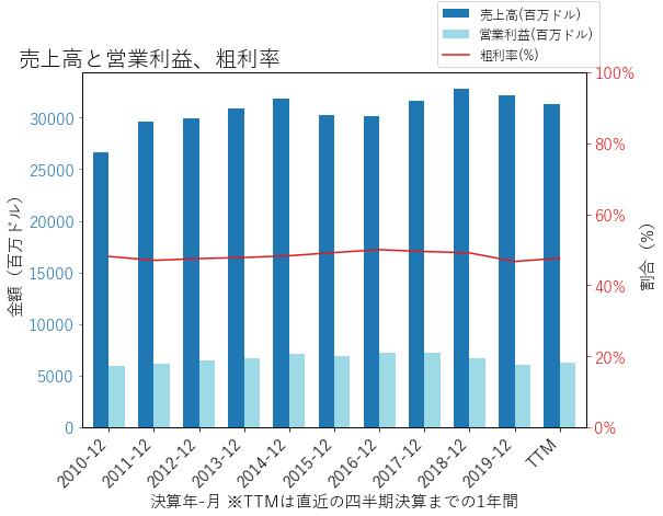 MMMの売上高と営業利益、粗利率のグラフ