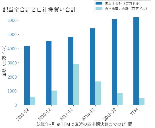 MOの配当合計と自社株買いのグラフ