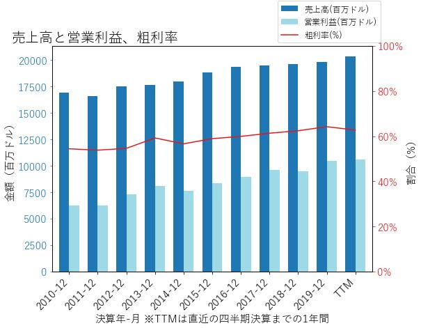 MOの売上高と営業利益、粗利率のグラフ