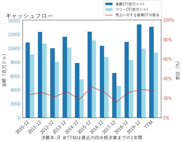 MRKのキャッシュフローのグラフ