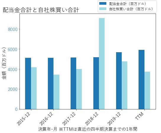 MRKの配当合計と自社株買いのグラフ