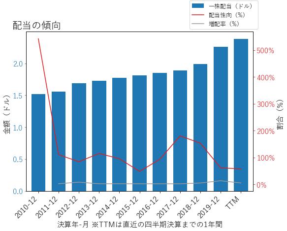 MRKの配当の傾向のグラフ