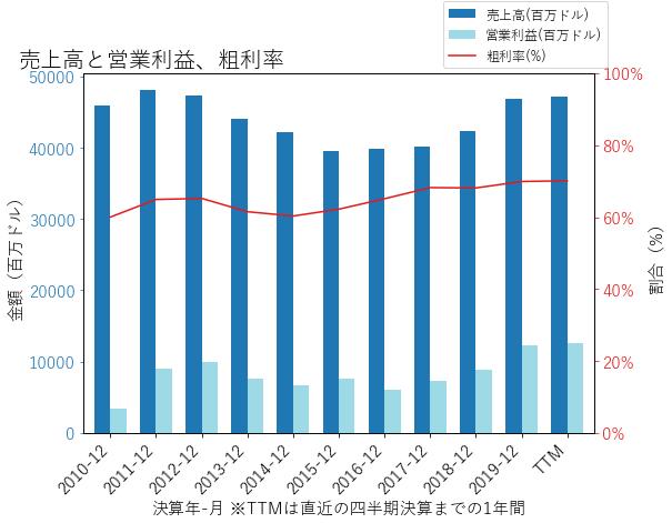 MRKの売上高と営業利益、粗利率のグラフ