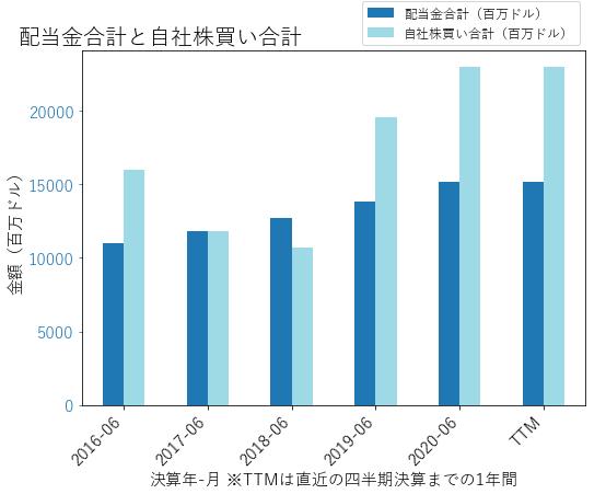 MSFTの配当合計と自社株買いのグラフ
