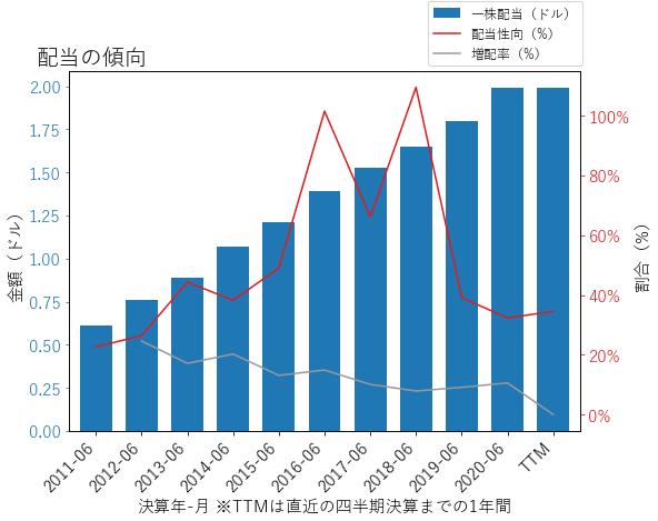 MSFTの配当の傾向のグラフ