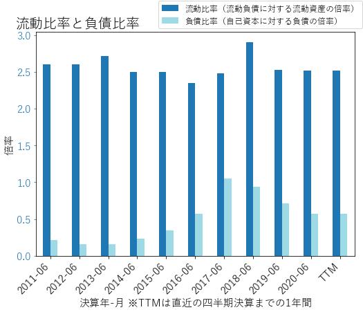 MSFTのバランスシートの健全性のグラフ