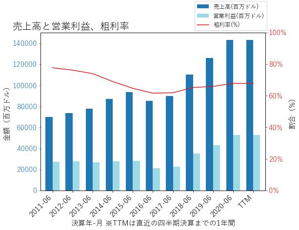 MSFTの売上高と営業利益、粗利率のグラフ