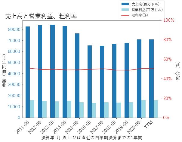 PGの売上高と営業利益、粗利率のグラフ