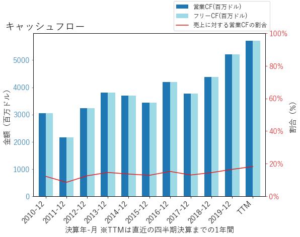 TRVのキャッシュフローのグラフ