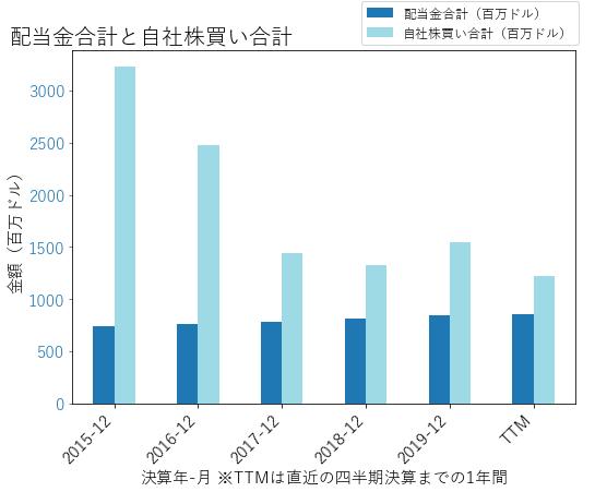 TRVの配当合計と自社株買いのグラフ