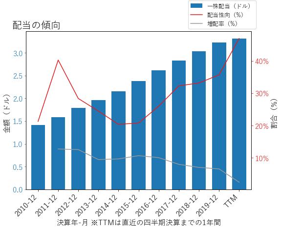 TRVの配当の傾向のグラフ
