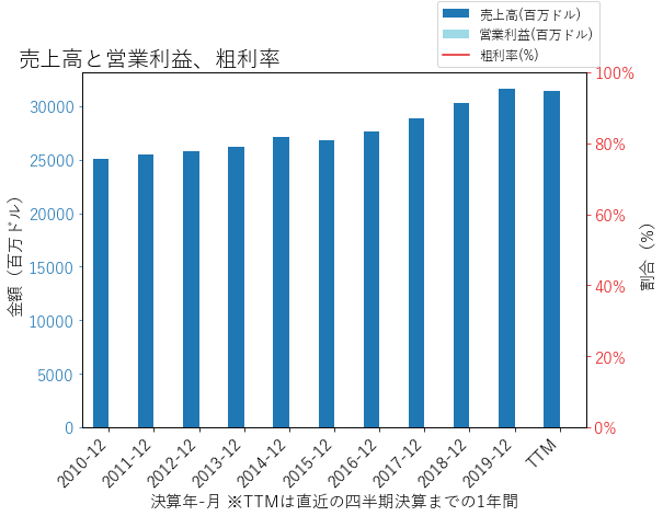 TRVの売上高と営業利益、粗利率のグラフ