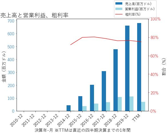 TTDの売り上げ、営業利益のグラフ