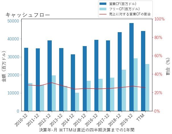 Tのキャッシュフローのグラフ