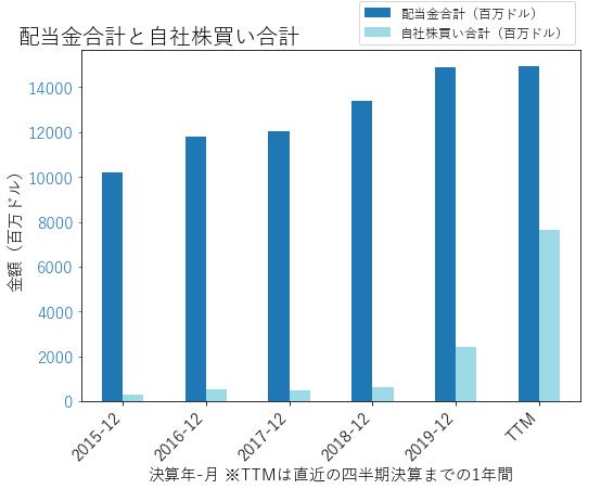Tの配当合計と自社株買いのグラフ